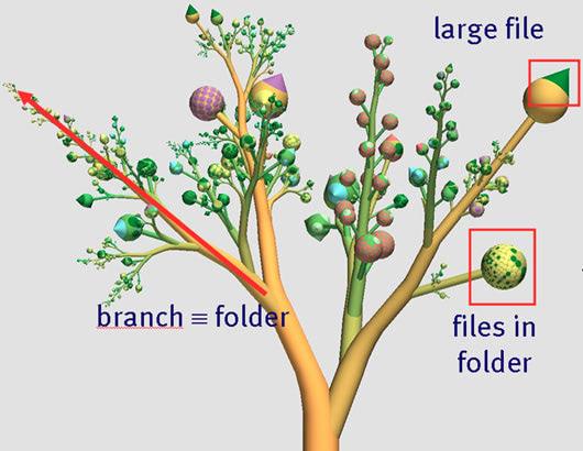 Visual of Harddisk tree visualisation