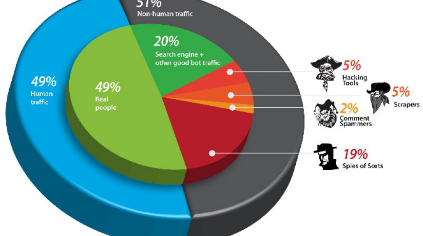 Visual of Internet Traffic is now 51% Non-Human
