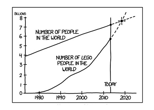 Visual of Lego Minifigs Will Take Over The Planet By 2019