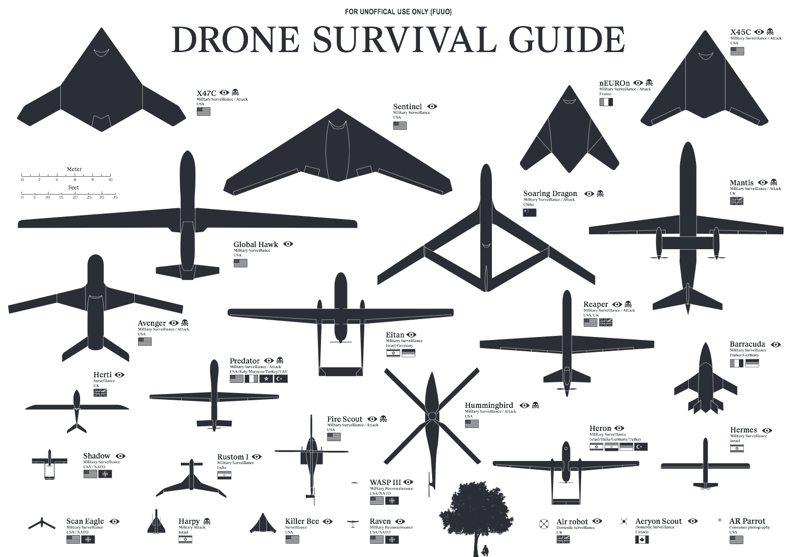 Visual of The Drone Survival Guide