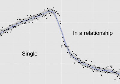 Visual of Falling in Love According to Facebook