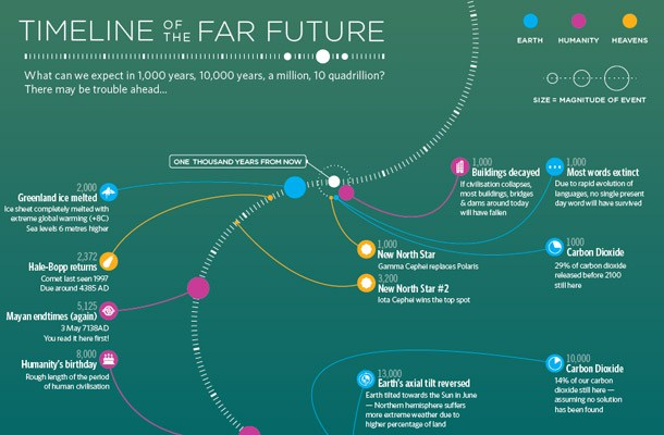 Visual of Timeline Of The Far (not so bright) Future