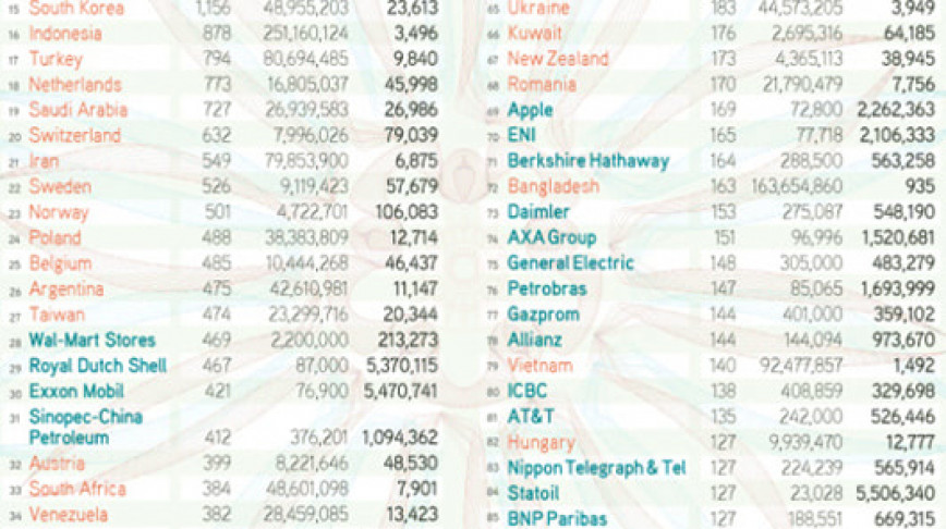 Visual of Top 100 Economies: 37 are Corporations