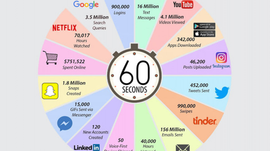 Visual of One Minute on the Internet