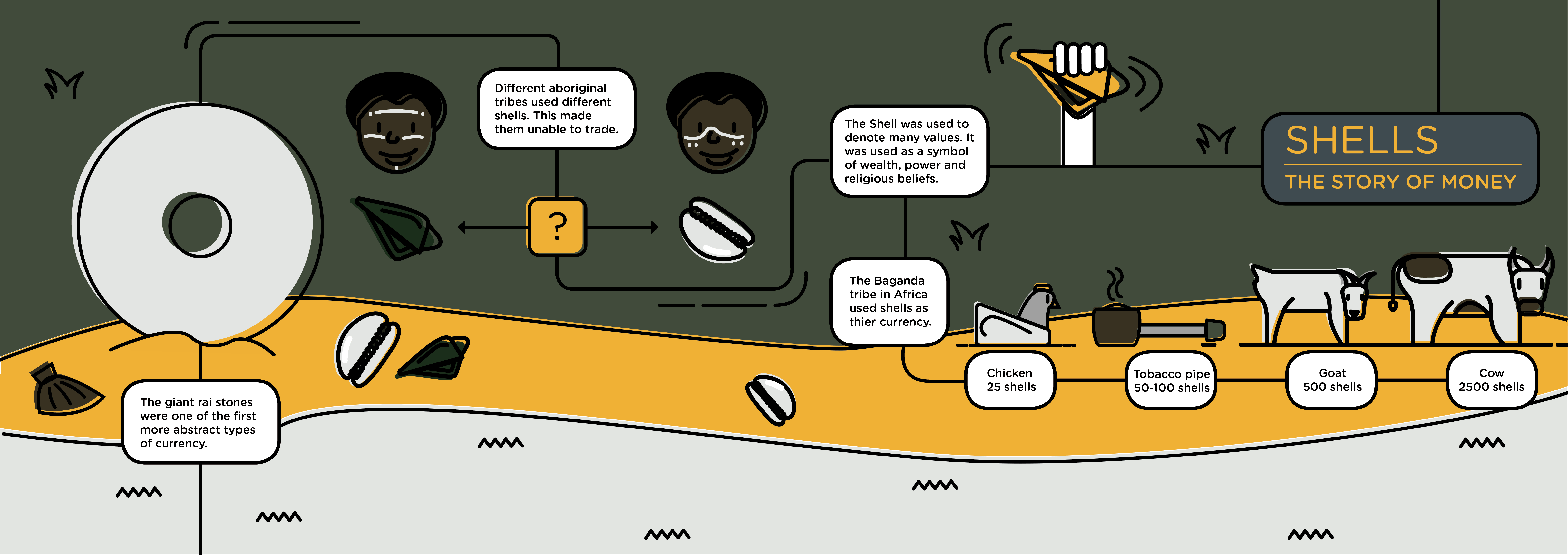 Visual of The Story of Money: Shells